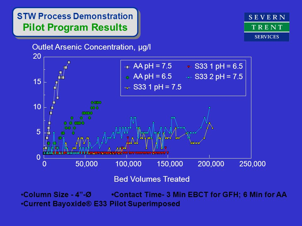 STW Process Demonstration Pilot Program Results STW Process Demonstration Pilot Program Results Column Size - 4-ØContact Time- 3 Min EBCT for GFH; 6 M