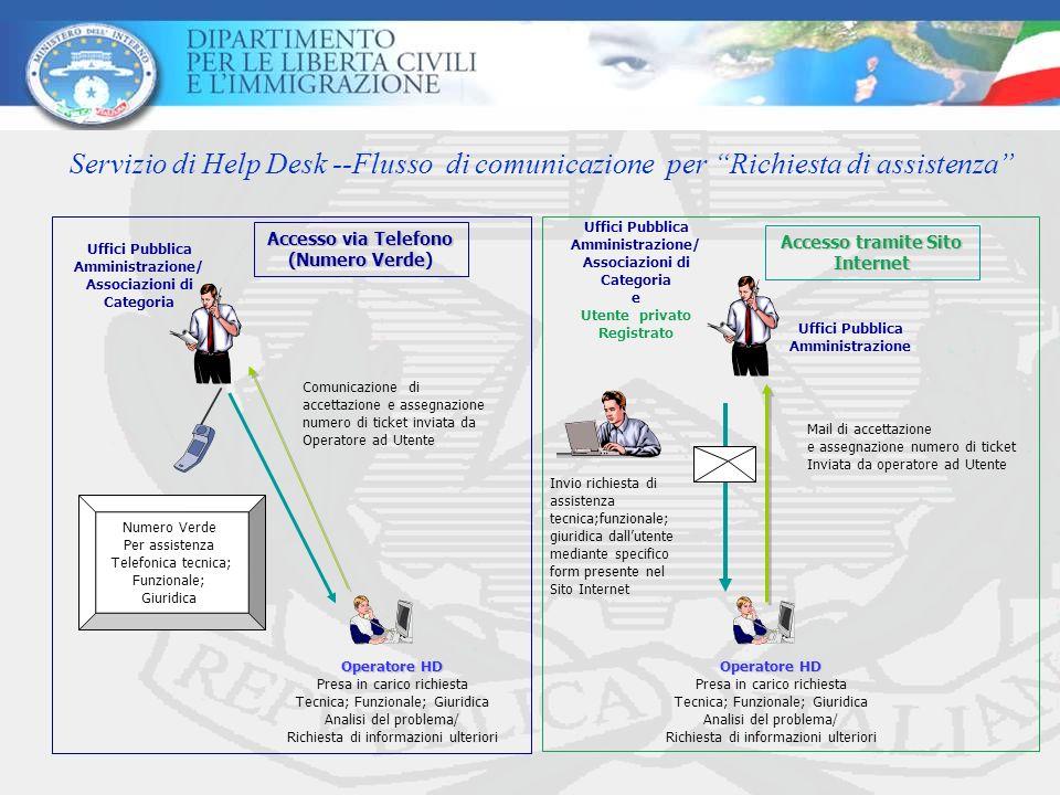 Servizio di Help Desk --Flusso di comunicazione per Richiesta di assistenza Mail di accettazione e assegnazione numero di ticket Inviata da operatore