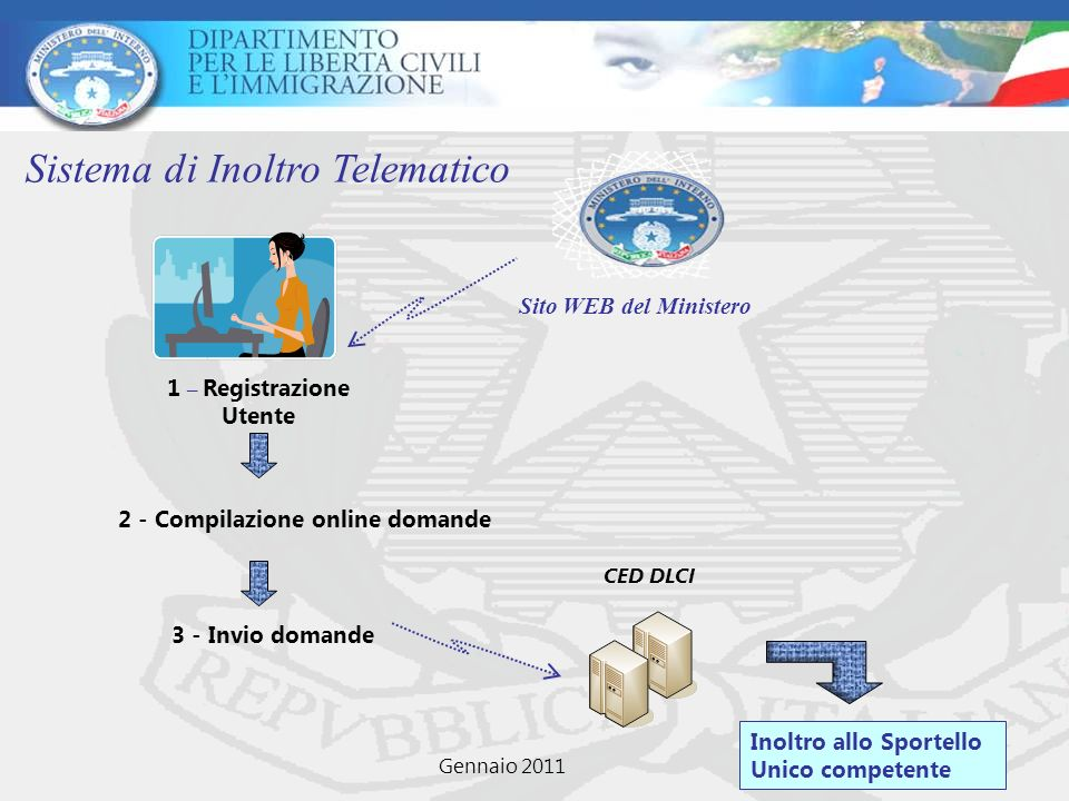1 – Registrazione Utente 2 - Compilazione online domande 3 - Invio domande Inoltro allo Sportello Unico competente Sistema di Inoltro Telematico CED D