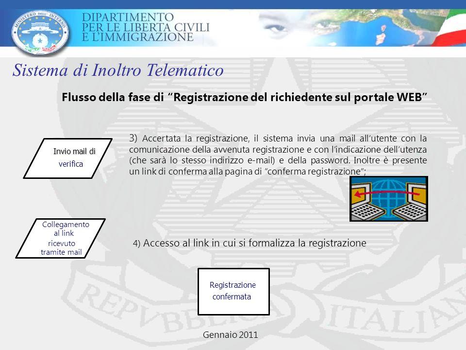 Sistema di Inoltro Telematico Inserimento dati di registrazione Validazione Registrazione Invio mail di verifica C ollegamento al link ricevuto tramite mail Registrazione c confermata Flusso della fase di Registrazione del richiedente sul portale WEB Gennaio 2011