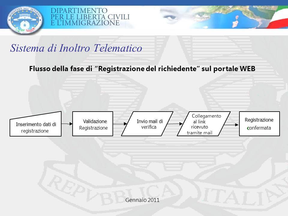 Sistema di Inoltro Telematico Inserimento dati di registrazione Validazione Registrazione Invio mail di verifica C ollegamento al link ricevuto tramit