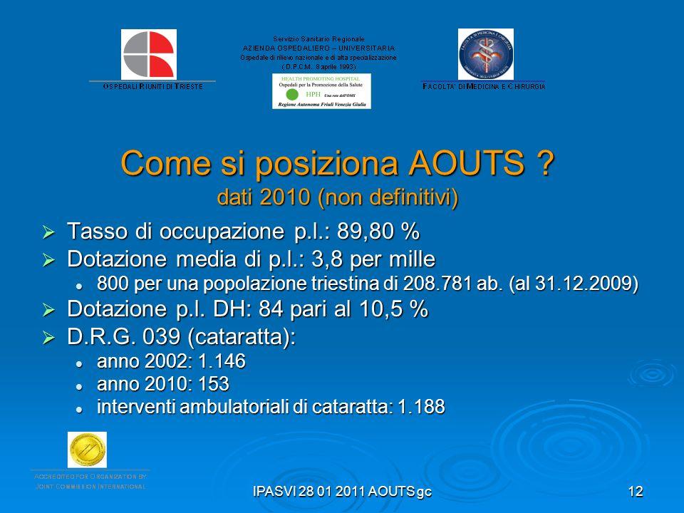 IPASVI 28 01 2011 AOUTS gc12 Come si posiziona AOUTS ? dati 2010 (non definitivi) Tasso di occupazione p.l.: 89,80 % Tasso di occupazione p.l.: 89,80