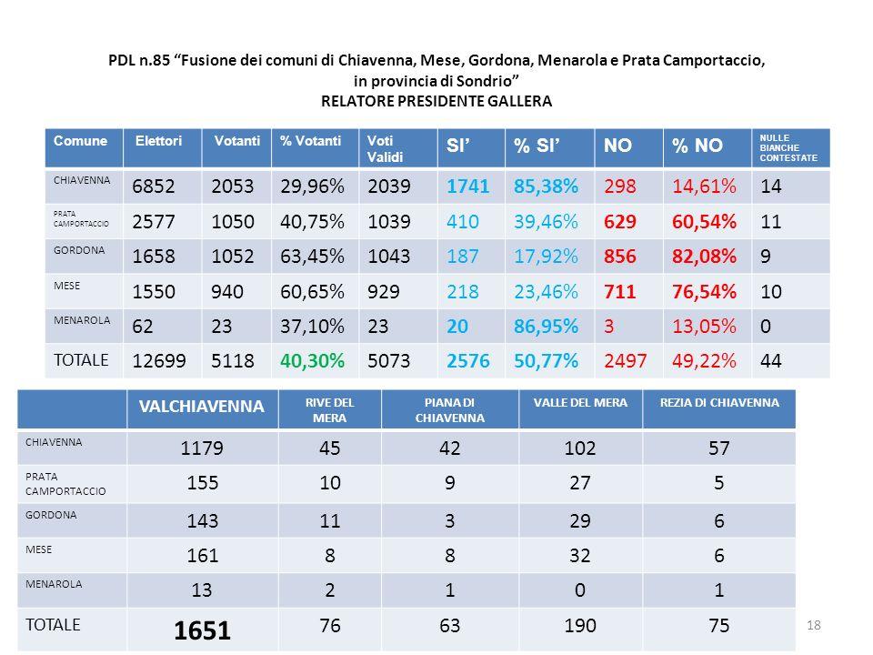 PDL n.85 Fusione dei comuni di Chiavenna, Mese, Gordona, Menarola e Prata Camportaccio, in provincia di Sondrio RELATORE PRESIDENTE GALLERA Comune Elettori Votanti% VotantiVoti Validi SI% SINO% NO NULLE BIANCHE CONTESTATE CHIAVENNA 6852205329,96%2039174185,38%29814,61%14 PRATA CAMPORTACCIO 2577105040,75%103941039,46%62960,54%11 GORDONA 1658105263,45%104318717,92%85682,08%9 MESE 155094060,65%92921823,46%71176,54%10 MENAROLA 622337,10%232086,95%313,05%0 TOTALE 12699511840,30%5073257650,77%249749,22%44 18 VALCHIAVENNA RIVE DEL MERA PIANA DI CHIAVENNA VALLE DEL MERAREZIA DI CHIAVENNA CHIAVENNA 1179454210257 PRATA CAMPORTACCIO 155109275 GORDONA 143113296 MESE 16188326 MENAROLA 132101 TOTALE 1651 766319075