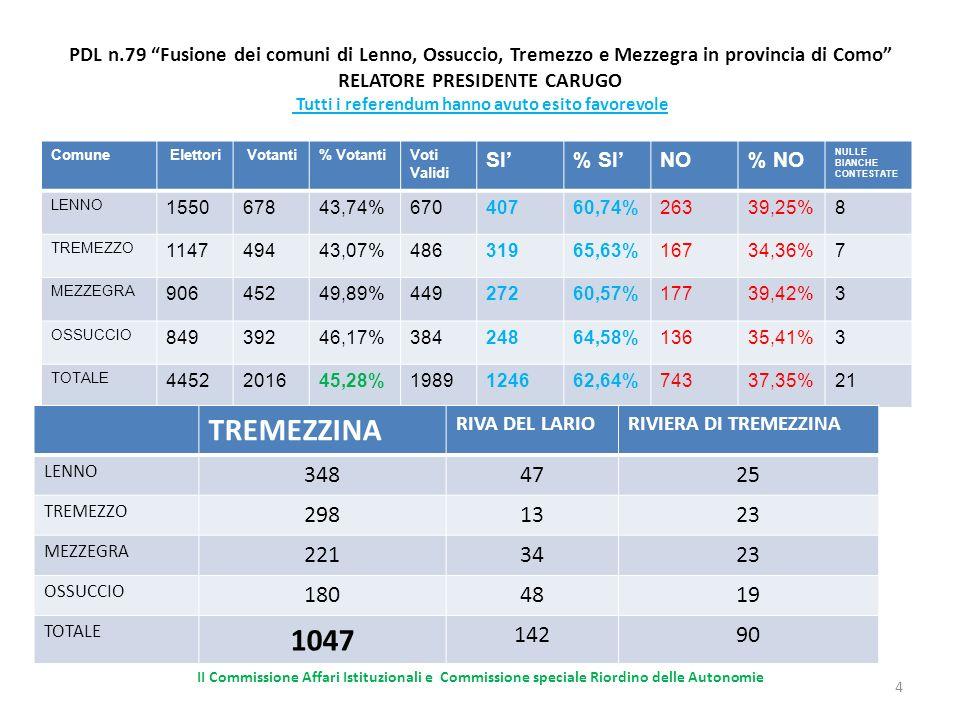 PDL n.79 Fusione dei comuni di Lenno, Ossuccio, Tremezzo e Mezzegra in provincia di Como RELATORE PRESIDENTE CARUGO Tutti i referendum hanno avuto esito favorevole Comune Elettori Votanti% VotantiVoti Validi SI% SINO% NO NULLE BIANCHE CONTESTATE LENNO 155067843,74%67040760,74%26339,25%8 TREMEZZO 114749443,07%48631965,63%16734,36%7 MEZZEGRA 90645249,89%44927260,57%17739,42%3 OSSUCCIO 84939246,17%38424864,58%13635,41%3 TOTALE 4452201645,28%1989124662,64%74337,35%21 II Commissione Affari Istituzionali e Commissione speciale Riordino delle Autonomie 4 TREMEZZINA RIVA DEL LARIORIVIERA DI TREMEZZINA LENNO 3484725 TREMEZZO 2981323 MEZZEGRA 2213423 OSSUCCIO 1804819 TOTALE 1047 14290