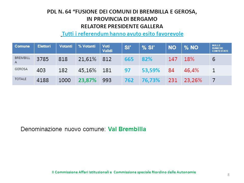 PDL n.84 Fusione dei comuni di Grosotto, Mazzo di Valtellina, Tovo di SantAgata, Vervio e Lovero in provincia di Sondrio RELATORE PRESIDENTE GALLERA Comune Elettori Votanti% VotantiVoti Validi SI% SINO% NO NULLE BIANCHE CONTESTATE GROSOTTO 161969142,6868038857,05%29242,94%11 LOVERO 63934954,6234612335,54%22364,46%3 MAZZO IN VALTELLINA 106248645,7648220542,54%27757,46%4 VERVIO 29111840,551166253,44%5446,55%2 TOVO SAGATA 56528149,7327812043,16%15858,83%3 TOTALE 4176192546,09%190289847,21%100452,78%23 19 BORGHI DEL MORTIROLO PIEVE DEL MORTIROLO GROSOTTO 25165 LOVERO 9121 MAZZO IN VALTELLINA 13172 VERVIO 398 TOVO S AGATA 9723 TOTALE 609 189
