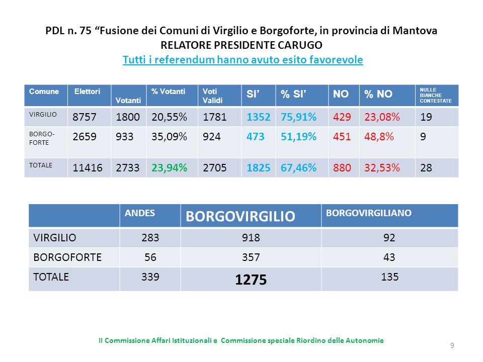 PDL n.83 Fusione dei comuni di Cassano Valcuvia, Ferrera di Varese, Grantola, Masciago Primo e Mesenzana in provincia di Varese RELATORE PRESIDENTE GALLERA Comune Elettori Votanti% VotantiVoti Validi SI% SINO% NO NULLE BIANCHE CONTESTATE MESENZANA 127638330,02%37810327,24%27572,75%5 GRANTOLA 98435135,67%34818854,02%16045,98%3 FERRERA DI VARESE 58023941,21%2378234,59%15565,41%2 CASSANO VALCUVIA 55221538,95%2136731,45%14668,55%2 MASCIAGO PRIMO 2379841,35%976971,13%2828,87%1 TOTALE 3629128635,43%127350940%76460%13 20 SAN MARTINO IN VALLE VALLI DEL MARGORABBIA VAL DI MEZZOROCCA SAN MARTINO MESENZANA 57113117 GRANTOLA 102231914 FERRERA DI VARESE 4071114 CASSANO VALCUVIA 7041811 MASCIAGO PRIMO 480135 TOTALE 317 459261