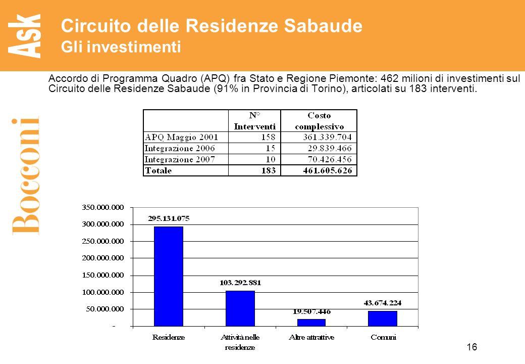 16 Circuito delle Residenze Sabaude Gli investimenti Accordo di Programma Quadro (APQ) fra Stato e Regione Piemonte: 462 milioni di investimenti sul Circuito delle Residenze Sabaude (91% in Provincia di Torino), articolati su 183 interventi.