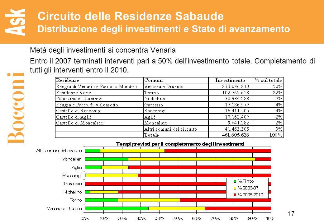 17 Circuito delle Residenze Sabaude Distribuzione degli investimenti e Stato di avanzamento Metà degli investimenti si concentra Venaria Entro il 2007 terminati interventi pari a 50% dellinvestimento totale.