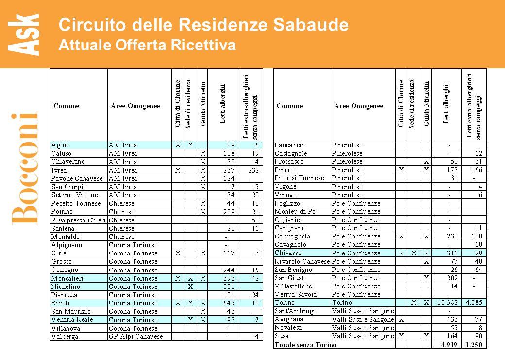 19 Circuito delle Residenze Sabaude Attuale Offerta Ricettiva