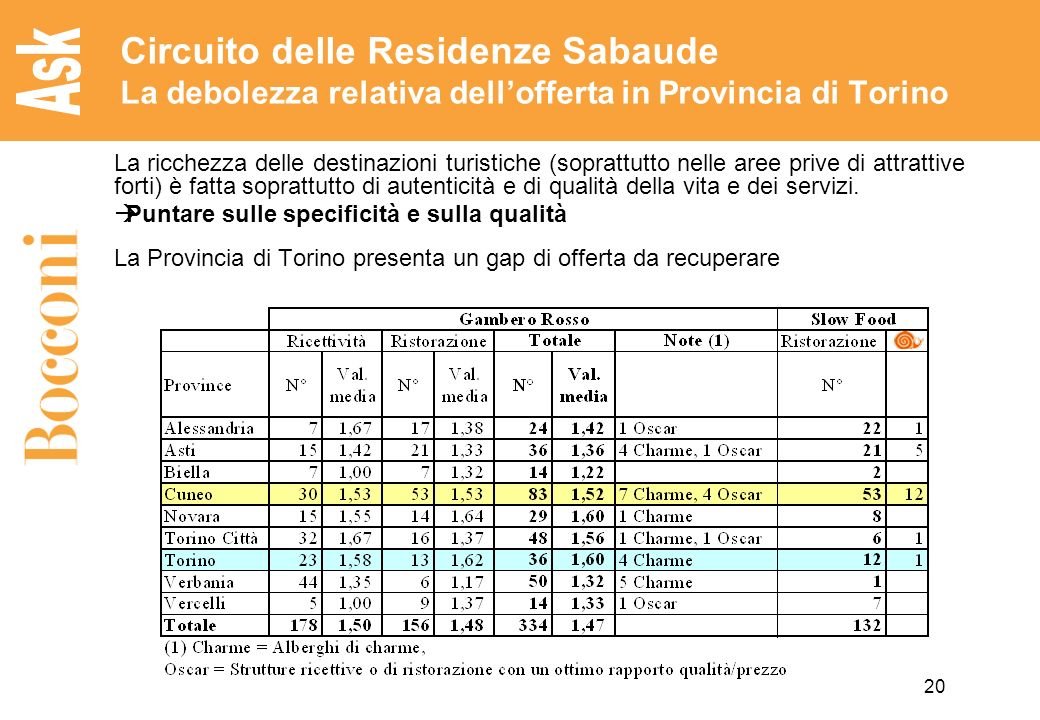 20 Circuito delle Residenze Sabaude La debolezza relativa dellofferta in Provincia di Torino La ricchezza delle destinazioni turistiche (soprattutto nelle aree prive di attrattive forti) è fatta soprattutto di autenticità e di qualità della vita e dei servizi.