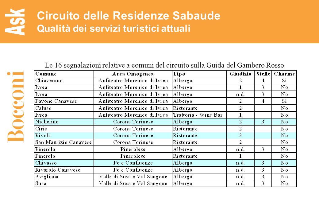 21 Circuito delle Residenze Sabaude Qualità dei servizi turistici attuali Le 16 segnalazioni relative a comuni del circuito sulla Guida del Gambero Ro