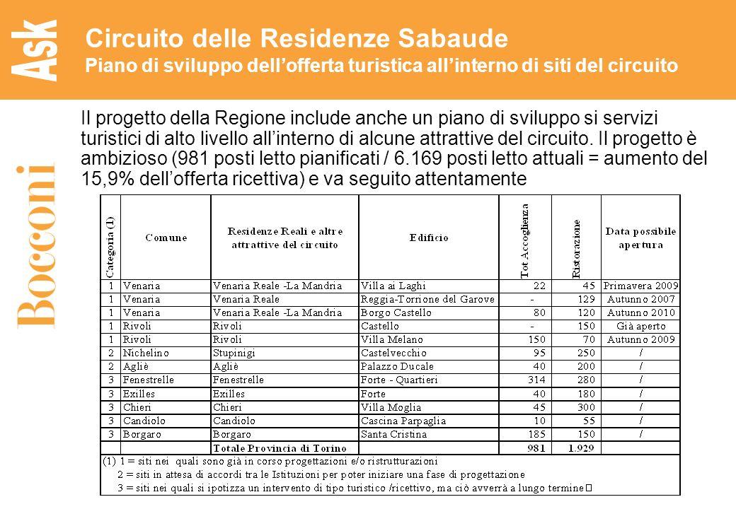 22 Circuito delle Residenze Sabaude Piano di sviluppo dellofferta turistica allinterno di siti del circuito Il progetto della Regione include anche un