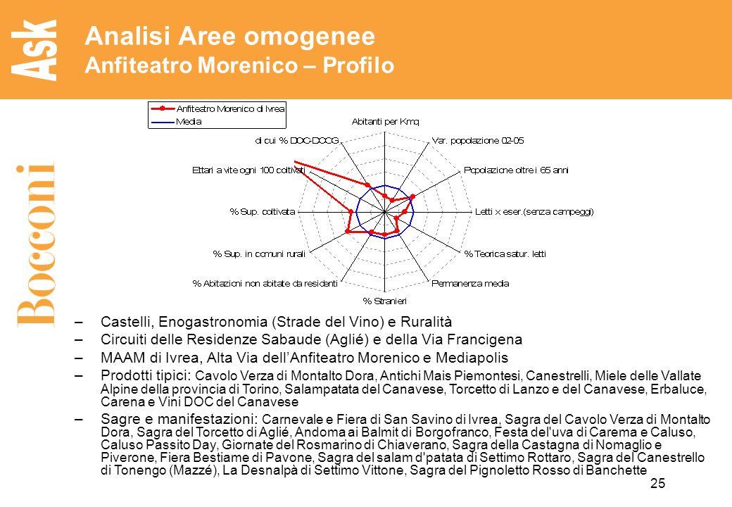 25 Analisi Aree omogenee Anfiteatro Morenico – Profilo –Castelli, Enogastronomia (Strade del Vino) e Ruralità –Circuiti delle Residenze Sabaude (Aglié