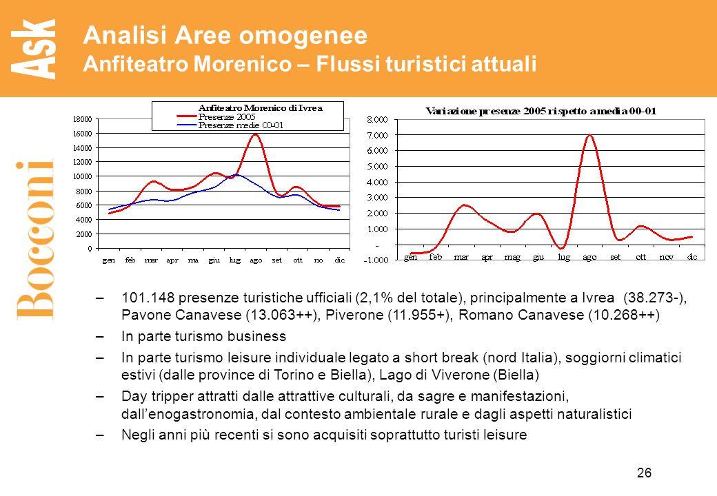 26 Analisi Aree omogenee Anfiteatro Morenico – Flussi turistici attuali –101.148 presenze turistiche ufficiali (2,1% del totale), principalmente a Ivr
