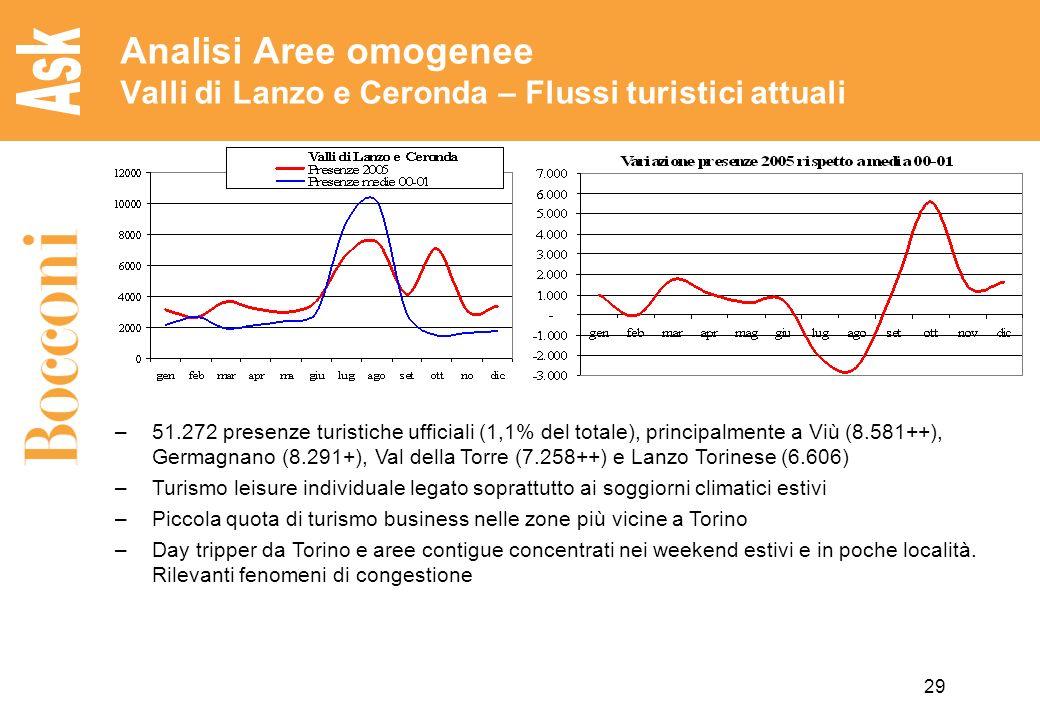 29 Analisi Aree omogenee Valli di Lanzo e Ceronda – Flussi turistici attuali –51.272 presenze turistiche ufficiali (1,1% del totale), principalmente a