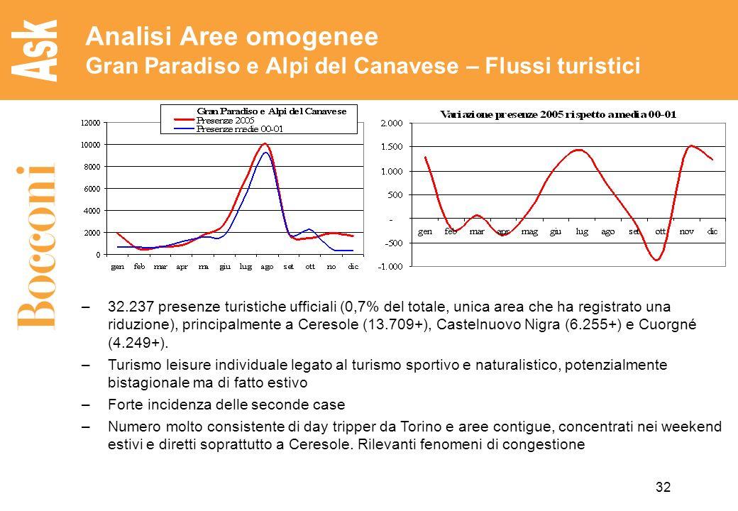 32 Analisi Aree omogenee Gran Paradiso e Alpi del Canavese – Flussi turistici –32.237 presenze turistiche ufficiali (0,7% del totale, unica area che ha registrato una riduzione), principalmente a Ceresole (13.709+), Castelnuovo Nigra (6.255+) e Cuorgné (4.249+).