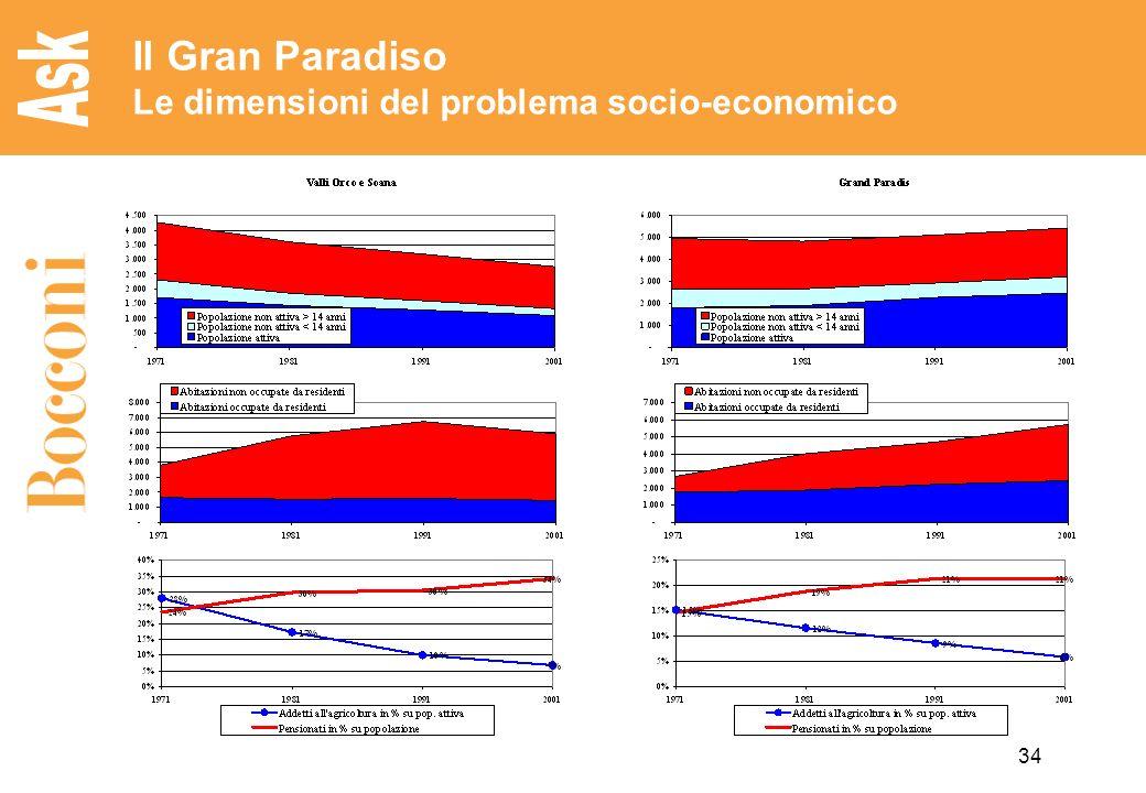 34 Il Gran Paradiso Le dimensioni del problema socio-economico