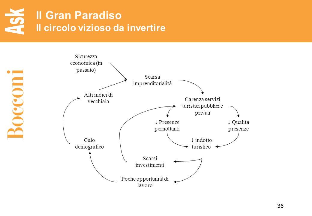 36 Il Gran Paradiso Il circolo vizioso da invertire Alti indici di vecchiaia Scarsa imprenditorialità Sicurezza economica (in passato) Carenza servizi