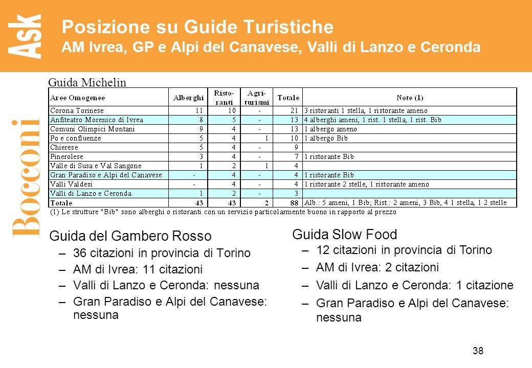 38 Posizione su Guide Turistiche AM Ivrea, GP e Alpi del Canavese, Valli di Lanzo e Ceronda Guida Michelin Guida del Gambero Rosso –36 citazioni in pr