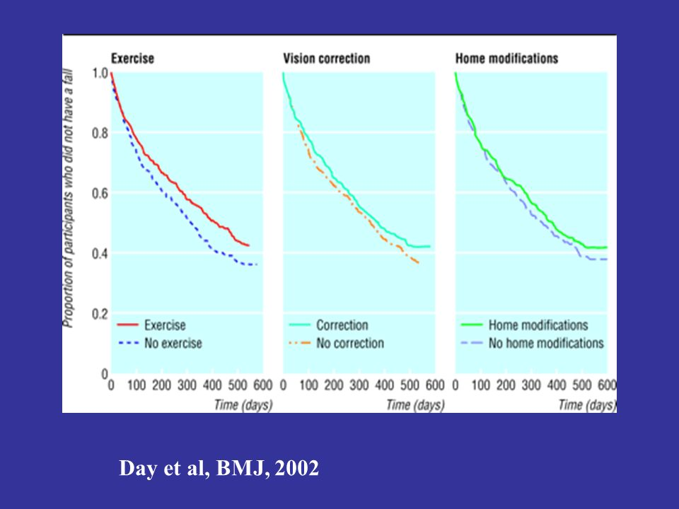 Day et al, BMJ, 2002