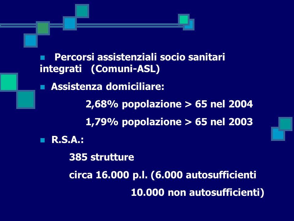 Percorsi assistenziali socio sanitari integrati (Comuni-ASL) Assistenza domiciliare: 2,68% popolazione > 65 nel 2004 1,79% popolazione > 65 nel 2003 R.S.A.: 385 strutture circa 16.000 p.l.