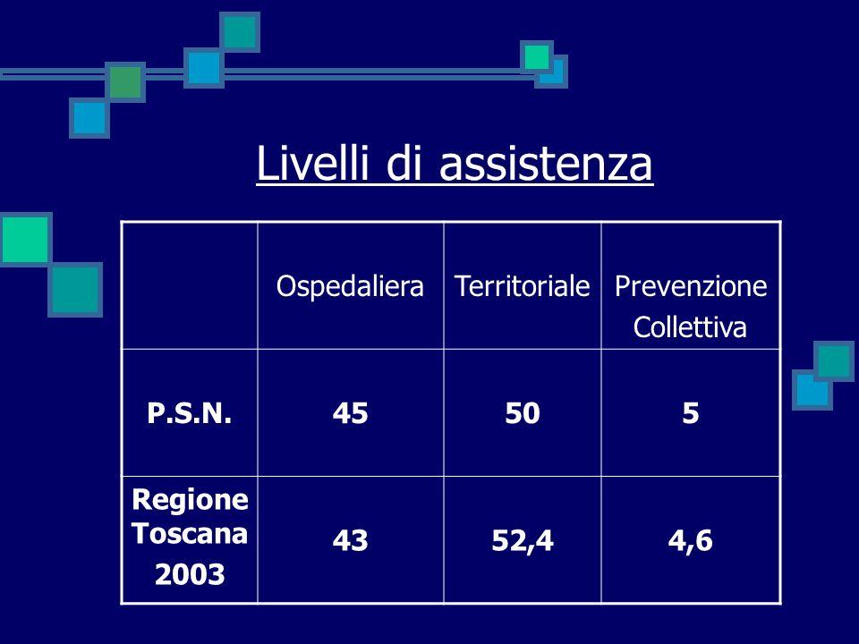 Livelli di assistenza OspedalieraTerritorialePrevenzione Collettiva P.S.N.45505 Regione Toscana 2003 4352,44,6