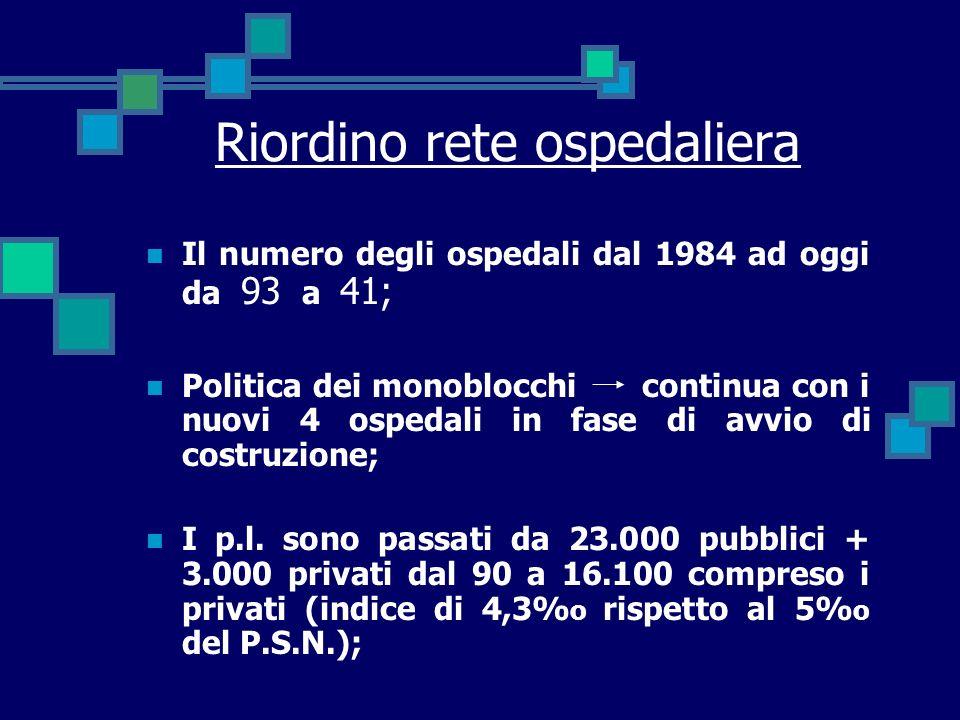 Riordino rete ospedaliera Il numero degli ospedali dal 1984 ad oggi da 93 a 41; Politica dei monoblocchi continua con i nuovi 4 ospedali in fase di avvio di costruzione; I p.l.