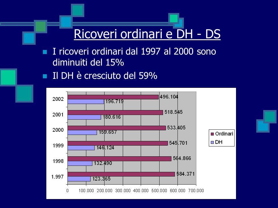 Ricoveri ordinari e DH - DS I ricoveri ordinari dal 1997 al 2000 sono diminuiti del 15% Il DH è cresciuto del 59%