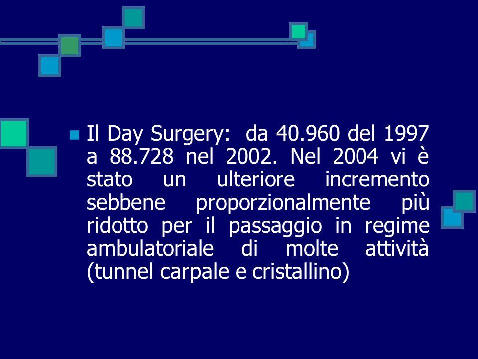 Il Day Surgery: da 40.960 del 1997 a 88.728 nel 2002. Nel 2004 vi è stato un ulteriore incremento sebbene proporzionalmente più ridotto per il passagg