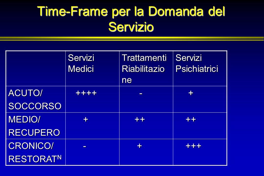 Time-Frame per la Domanda del Servizio Servizi Medici Trattamenti Riabilitazio ne Servizi Psichiatrici ACUTO/SOCCORSO ++++ ++++ - + MEDIO/RECUPERO + +