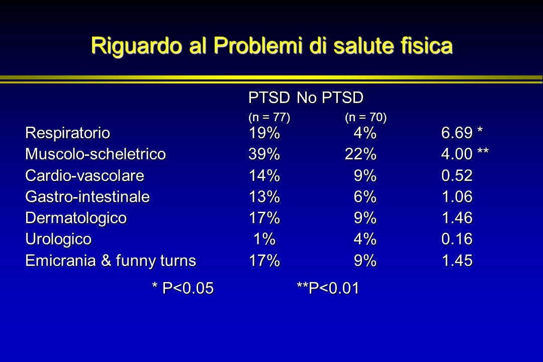 Riguardo al Problemi di salute fisica PTSD No PTSD (n = 77)(n = 70) Respiratorio19% 4%6.69 * Muscolo-scheletrico39%22%4.00 ** Cardio-vascolare14% 9%0.