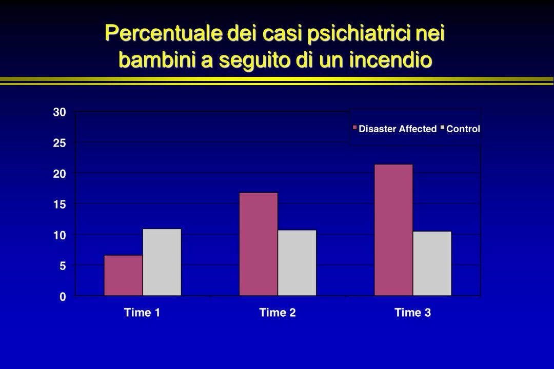 Percentuale dei casi psichiatrici nei bambini a seguito di un incendio