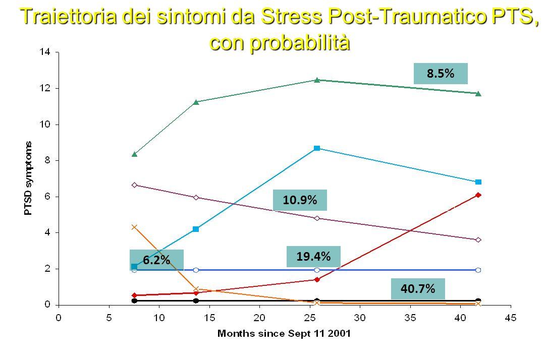 Traiettoria dei sintomi da Stress Post-Traumatico PTS, con probabilità 40.7% 6.7% 19.4% 7.6% 10.9% 8.5% 6.2% Norris FH, Tracy M, Galea S. Psychologica