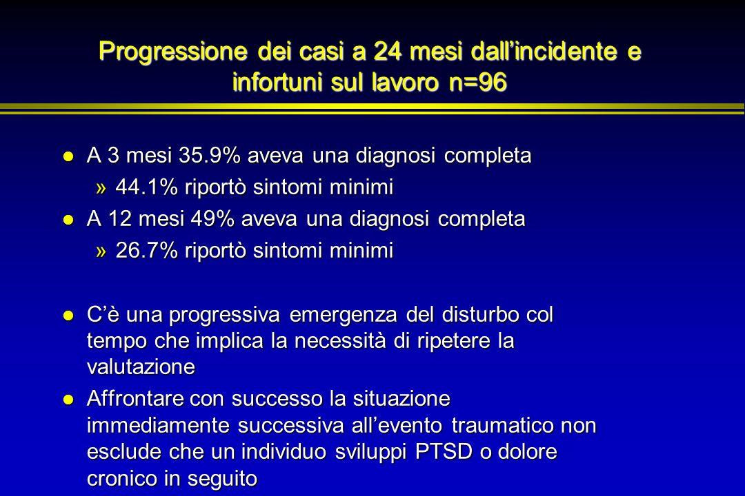 Progressione dei casi a 24 mesi dallincidente e infortuni sul lavoro n=96 A 3 mesi 35.9% aveva una diagnosi completa A 3 mesi 35.9% aveva una diagnosi