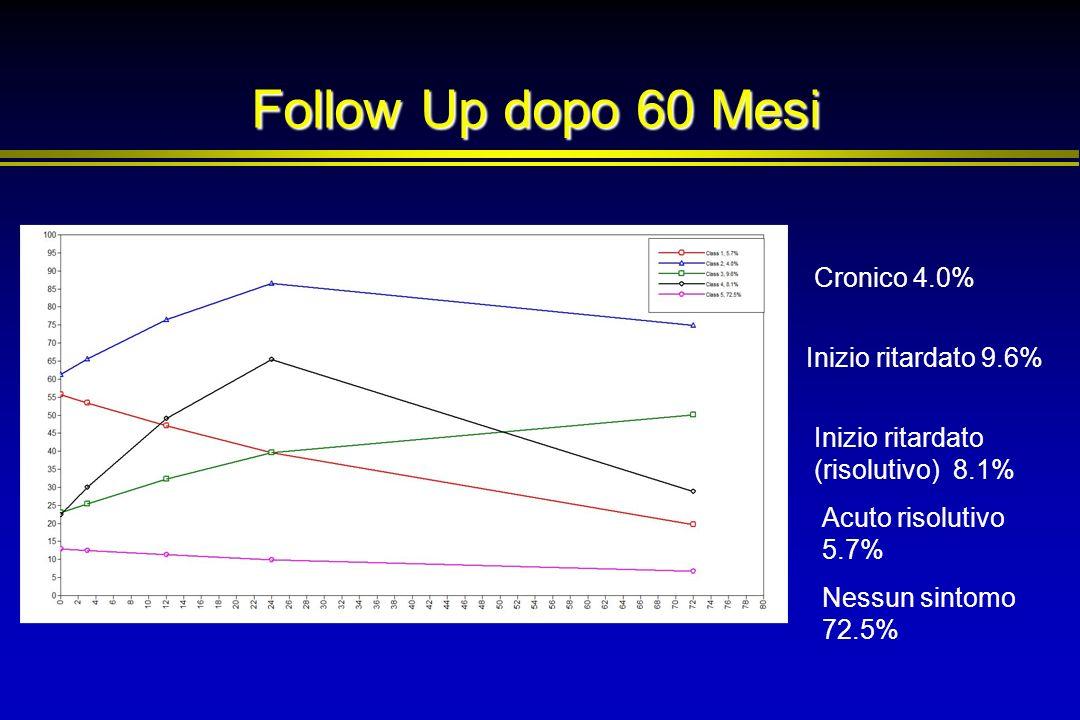 Follow Up dopo 60 Mesi Cronico 4.0% Inizio ritardato 9.6% Inizio ritardato (risolutivo) 8.1% Nessun sintomo 72.5% Acuto risolutivo 5.7%
