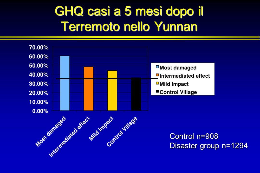 GHQ casi a 5 mesi dopo il Terremoto nello Yunnan Control n=908 Disaster group n=1294