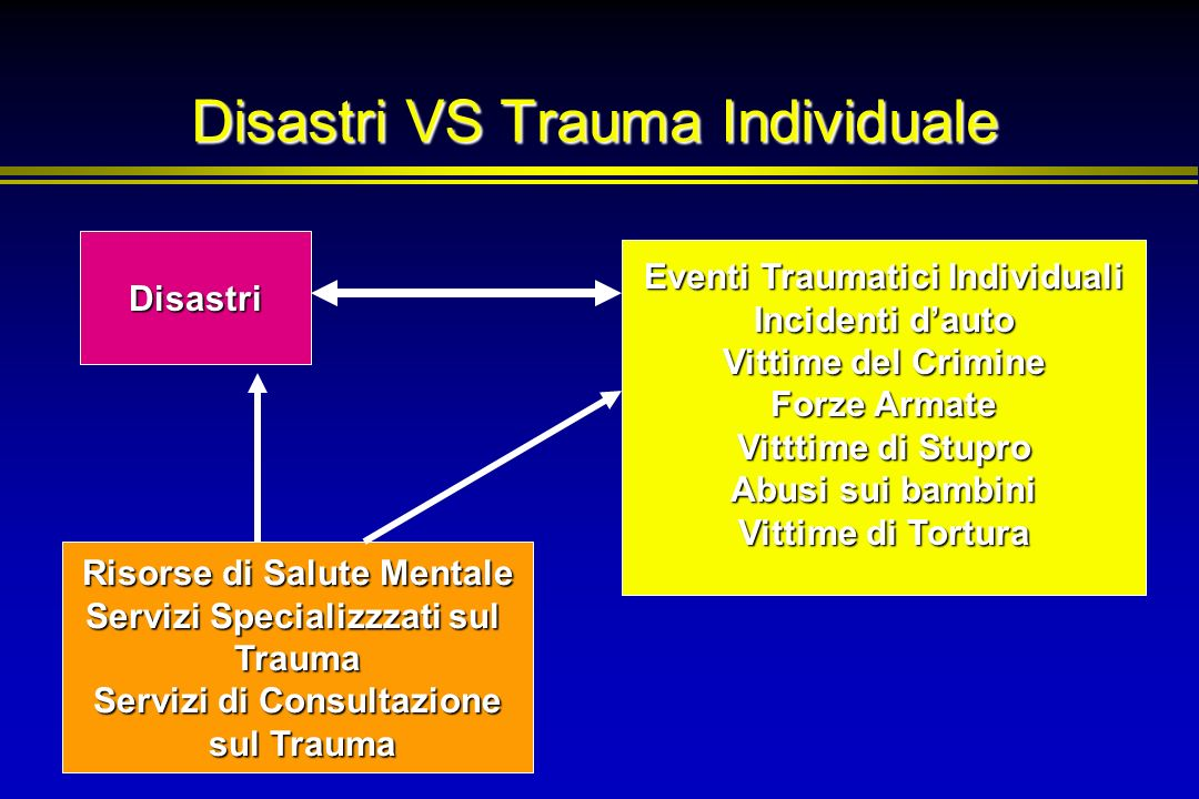 Disastri VS Trauma Individuale Disastri Eventi Traumatici Individuali Incidenti dauto Vittime del Crimine Forze Armate Vitttime di Stupro Abusi sui ba