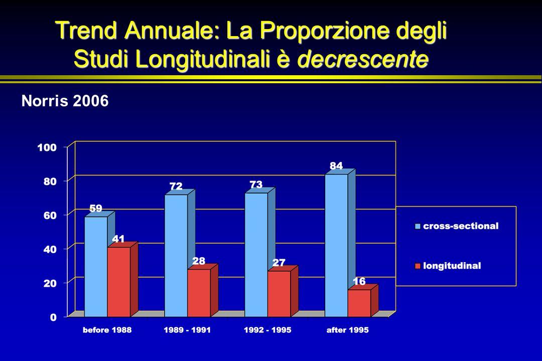 Trend Annuale: La Proporzione degli Studi Longitudinali è decrescente Norris 2006