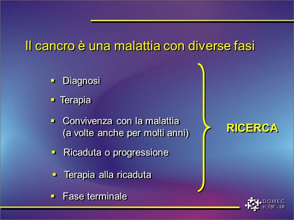 Il cancro è una malattia con diverse fasi Diagnosi Terapia Convivenza con la malattia (a volte anche per molti anni) Ricaduta o progressione Fase terminale RICERCA Terapia alla ricaduta