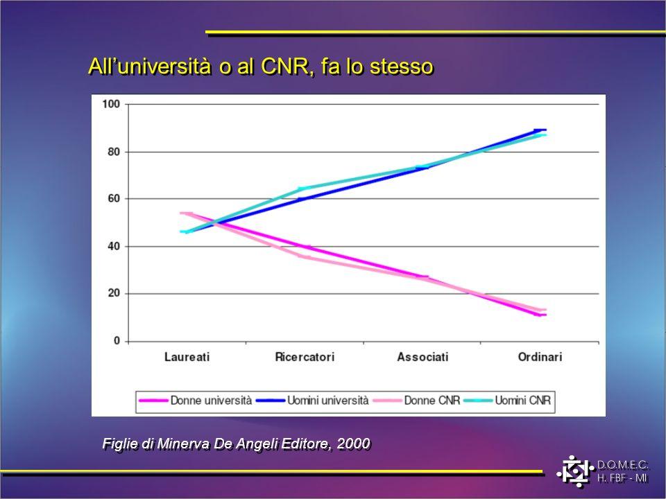 Figlie di Minerva De Angeli Editore, 2000 Alluniversità o al CNR, fa lo stesso