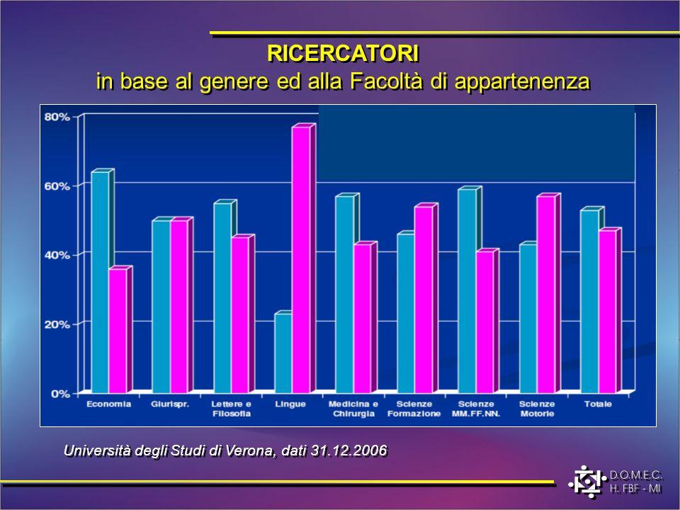 RICERCATORI in base al genere ed alla Facoltà di appartenenza Università degli Studi di Verona, dati 31.12.2006