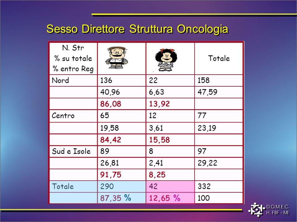 Sesso Direttore Struttura Oncologia % %