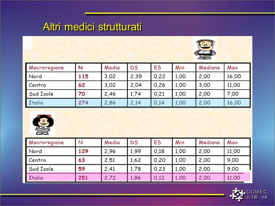 Altri medici strutturati