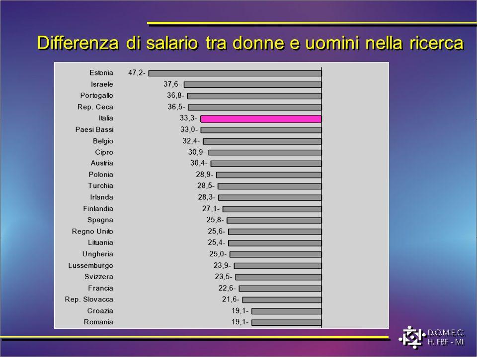Differenza di salario tra donne e uomini nella ricerca