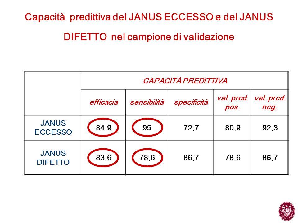 Capacità predittiva del JANUS ECCESSO e del JANUS DIFETTO nel campione di validazione CAPACITÀ PREDITTIVA efficaciasensibilitàspecificità val. pred. p