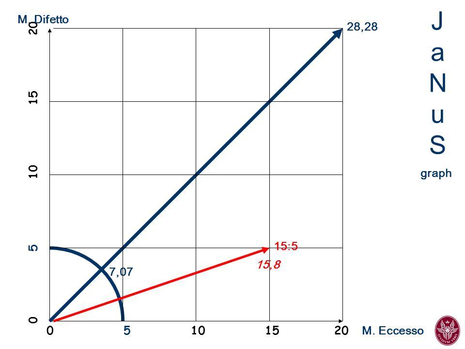 JaNuSJaNuS 0 5 10 15 20 28,28 7,07 M. Eccesso M. Difetto graph 15:5 15,8