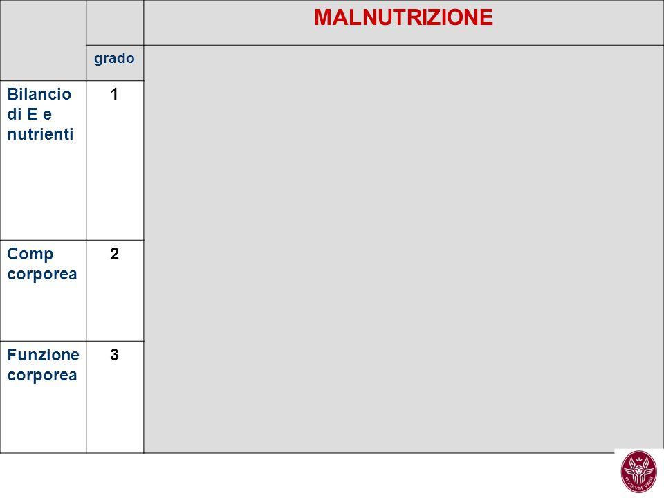 MALNUTRIZIONE grado Bilancio di E e nutrienti 1 Comp corporea 2 Funzione corporea 3