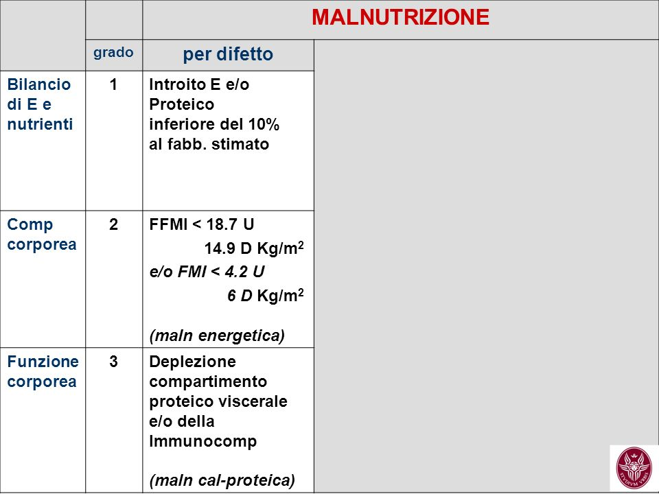 MALNUTRIZIONE grado per difetto Bilancio di E e nutrienti 1Introito E e/o Proteico inferiore del 10% al fabb. stimato Comp corporea 2FFMI < 18.7 U 14.