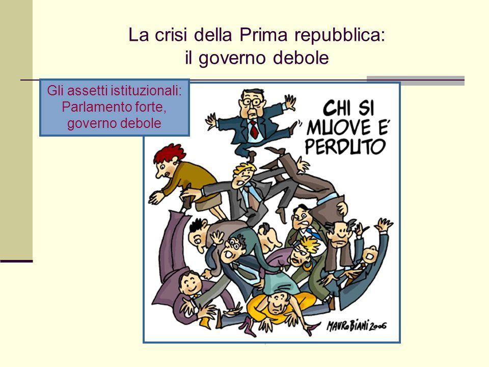 Giovanni Cominelli, 4 marzo 2008 La crisi della Prima repubblica: il governo debole Gli assetti istituzionali: Parlamento forte, governo debole