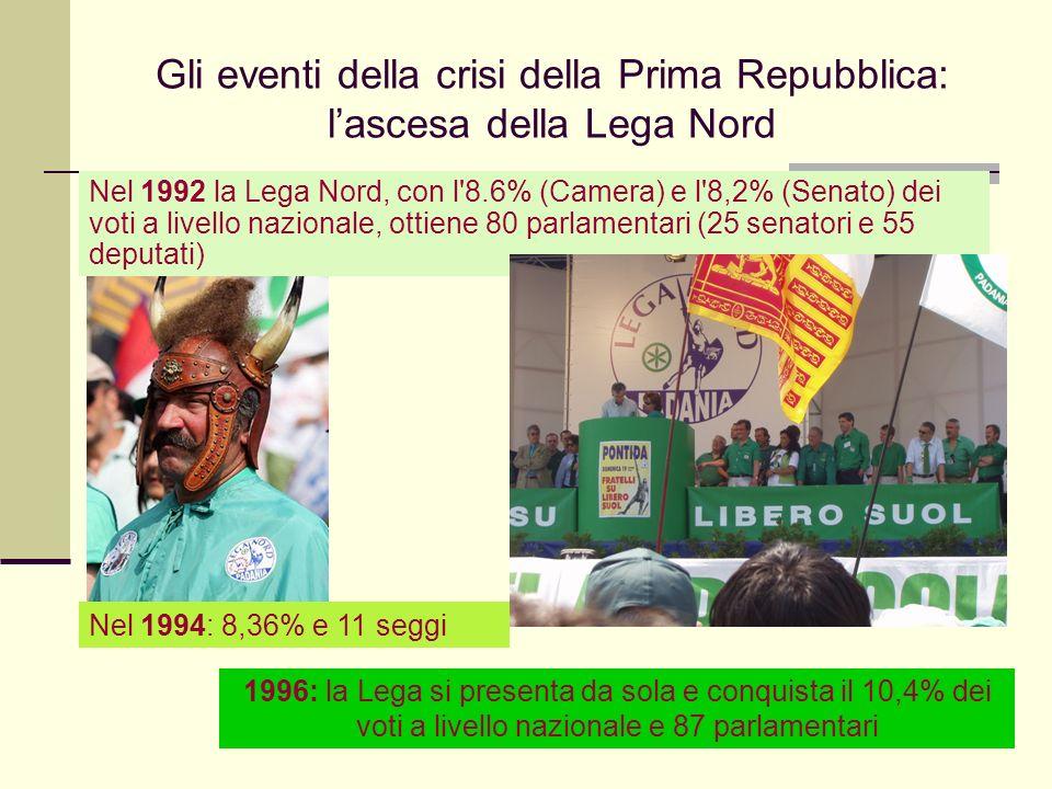 Giovanni Cominelli, 4 marzo 2008 Gli eventi della crisi della Prima Repubblica: lascesa della Lega Nord Nel 1992 la Lega Nord, con l 8.6% (Camera) e l 8,2% (Senato) dei voti a livello nazionale, ottiene 80 parlamentari (25 senatori e 55 deputati) Nel 1994: 8,36% e 11 seggi 1996: la Lega si presenta da sola e conquista il 10,4% dei voti a livello nazionale e 87 parlamentari